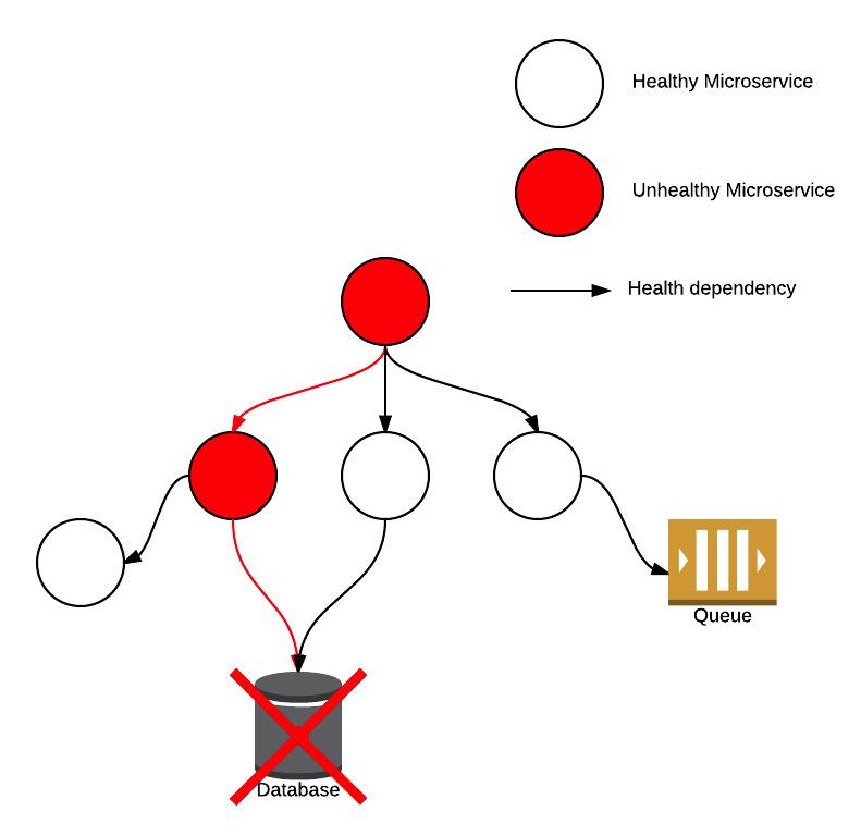 Microservice health ripple-effect